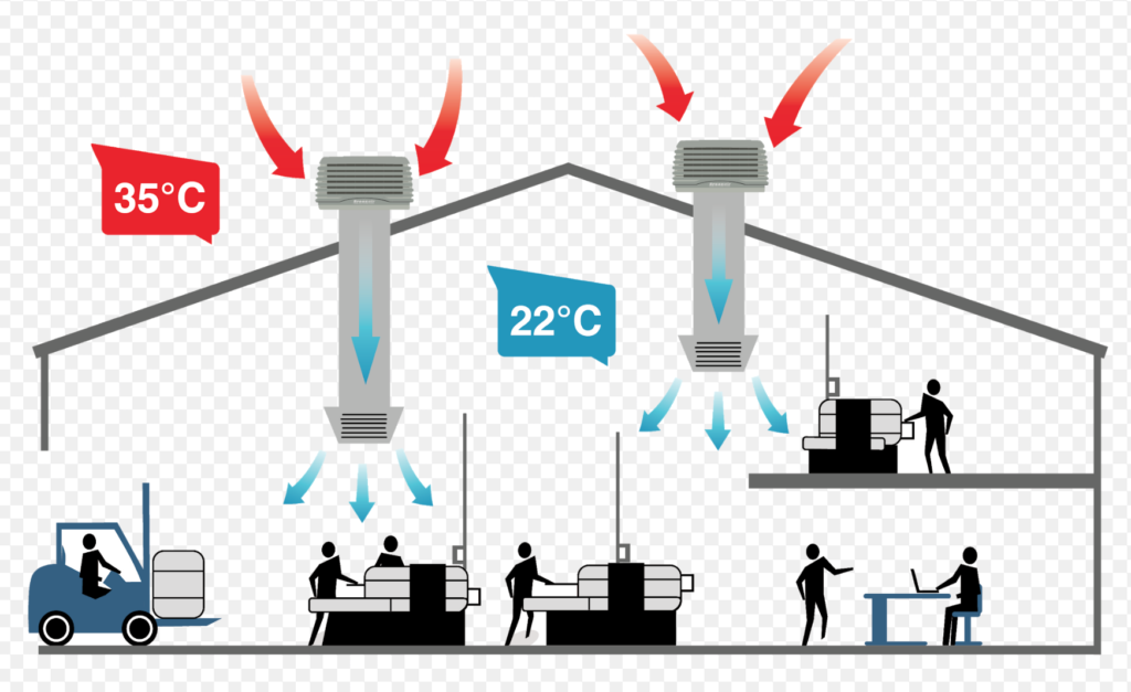 Evaporative Cooling How it Works